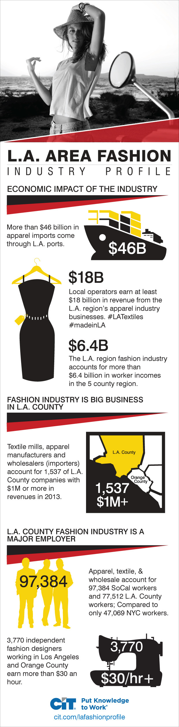 los-angeles-fashion-industry-profile-and-outlook-la-fashion-profile-infographic