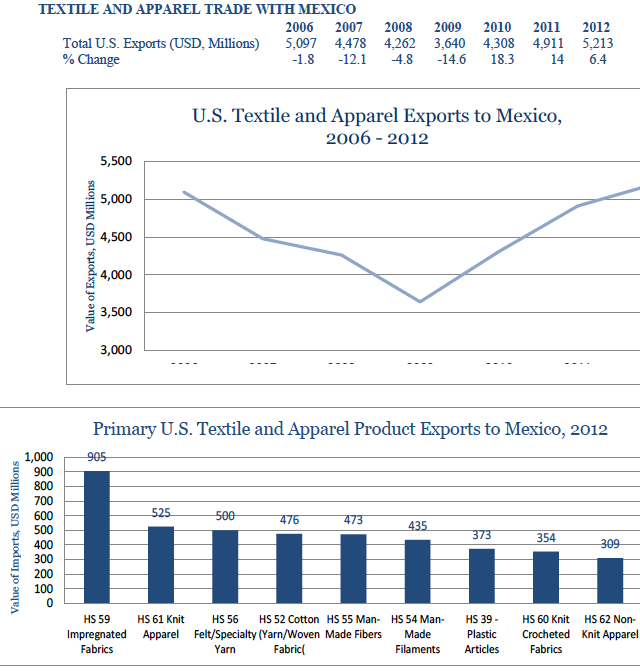 usa-export-guide-the-top-10-largest-export-markets-for-the-us-fashion-industry-02_mexico