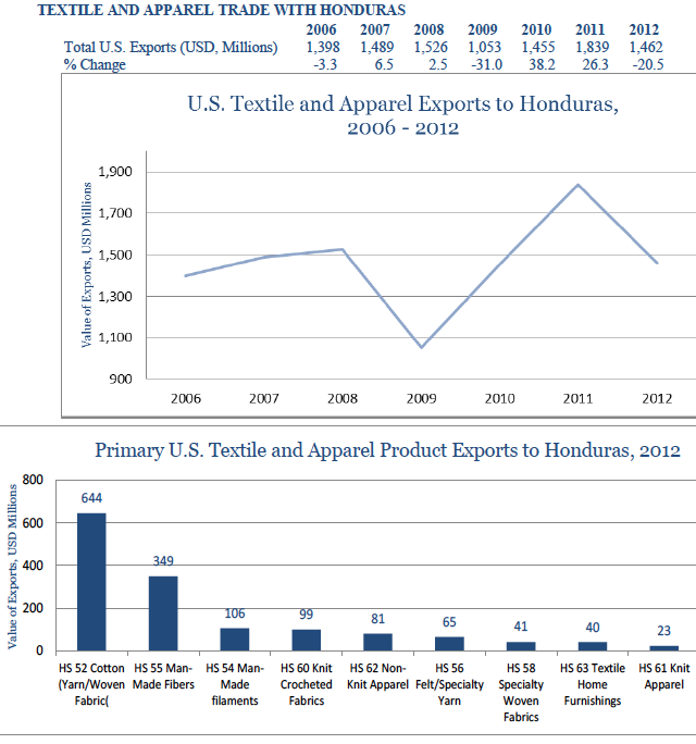usa-export-guide-the-top-10-largest-export-markets-for-the-us-fashion-industry-03_honduras