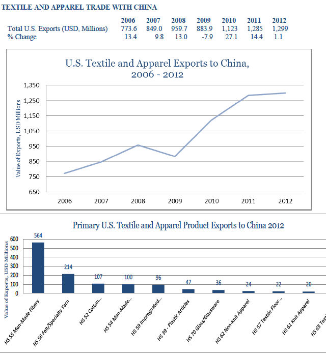 usa-export-guide-the-top-10-largest-export-markets-for-the-us-fashion-industry-04_china