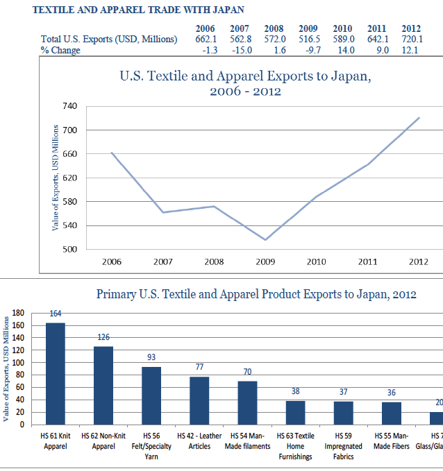 usa-export-guide-the-top-10-largest-export-markets-for-the-us-fashion-industry-05_japan