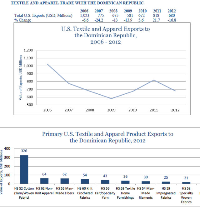 usa-export-guide-the-top-10-largest-export-markets-for-the-us-fashion-industry-06_drepublic