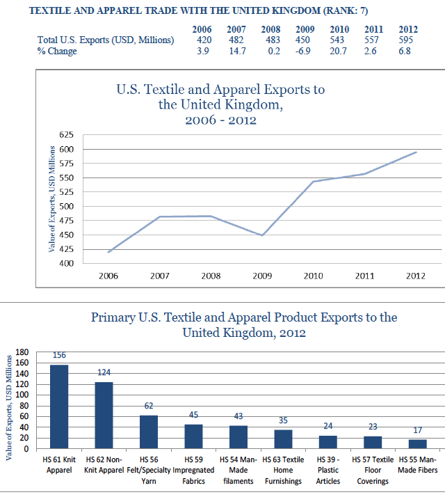 usa-export-guide-the-top-10-largest-export-markets-for-the-us-fashion-industry-07_uk