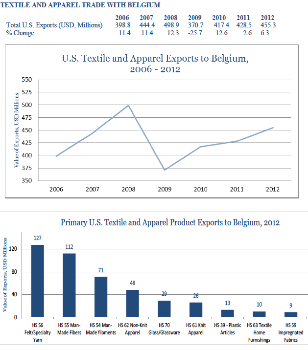 usa-export-guide-the-top-10-largest-export-markets-for-the-us-fashion-industry-09_belgium