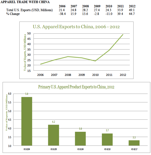 usa-export-guide-the-top-5-fastest-growing-apparel-markets-china