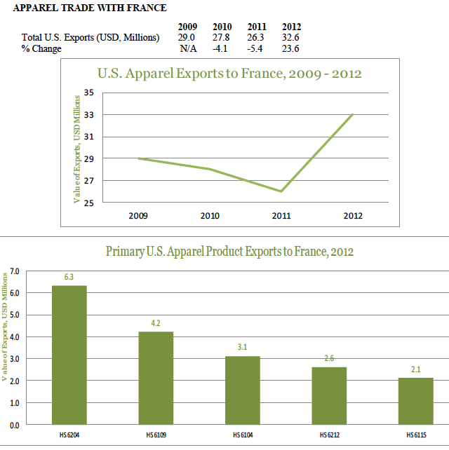 usa-export-guide-the-top-5-fastest-growing-apparel-markets-france