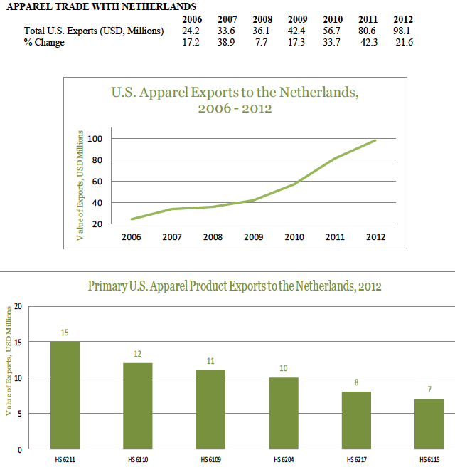 usa-export-guide-the-top-5-fastest-growing-apparel-markets-netherlands