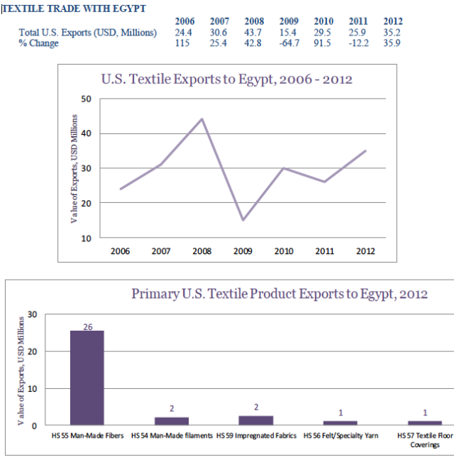 usa-export-guide-the-top-5-fastest-growing-textile-markets-egypt