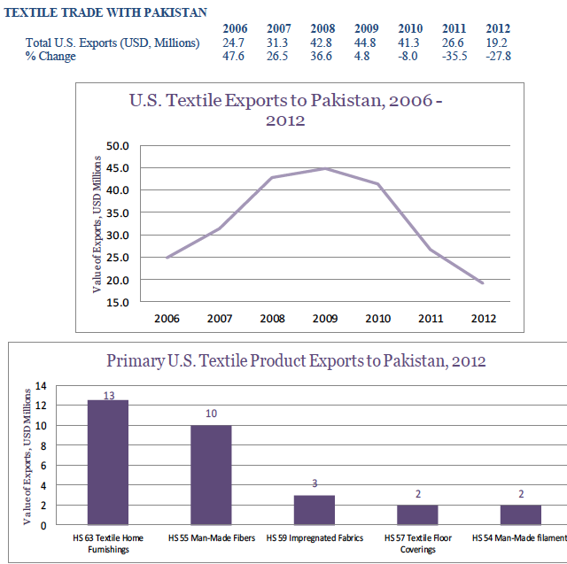 usa-export-guide-the-top-5-fastest-growing-textile-markets-pakistan