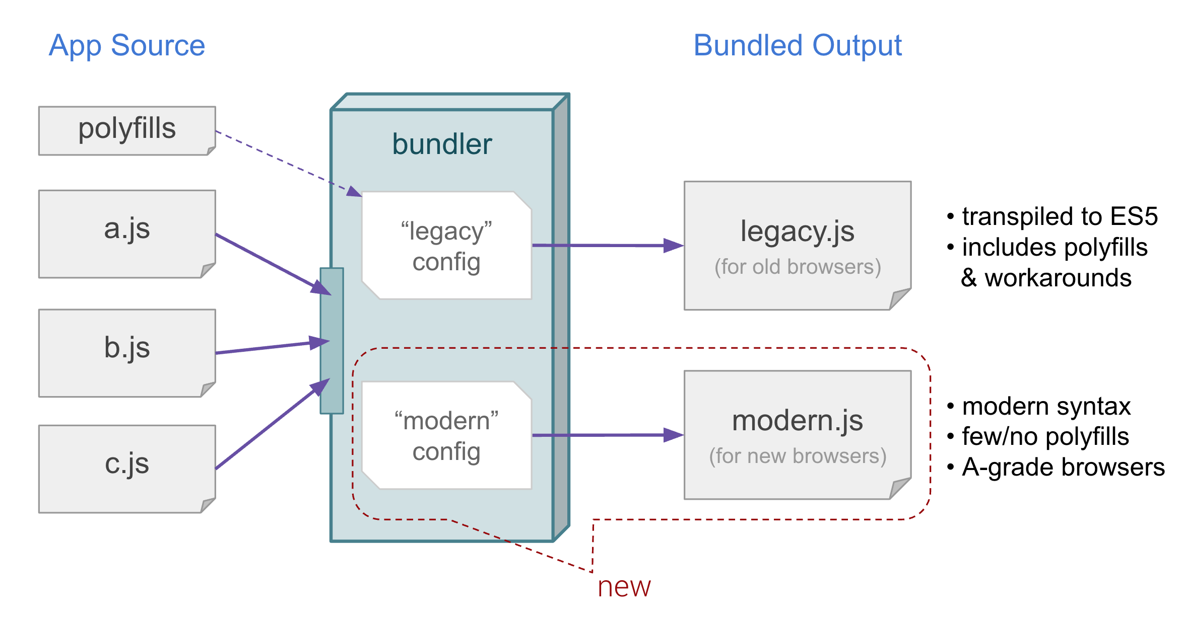 Diagram showing multiple JavaScript source files being bundled into separate sets of JavaScript files: one for modern browsers, and another for all other browsers.