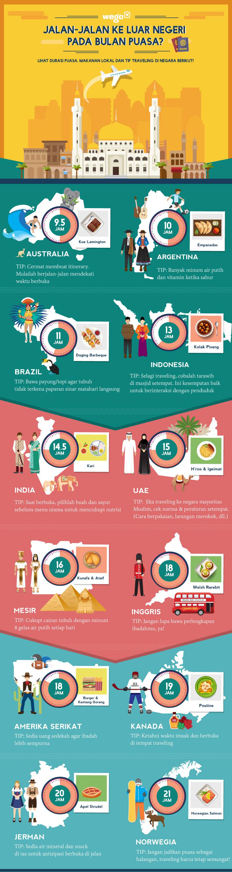 Infografik: Jalan-Jalan ke Luar Negeri pada Bulan Puasa