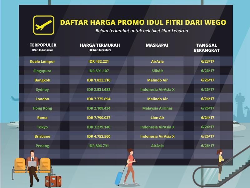 Mengintip Promo Tiket Pesawat Untuk Libur Lebaran Wego