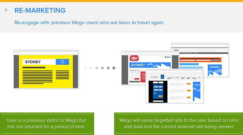 Makin Efektif Beriklan Online di Wego.
