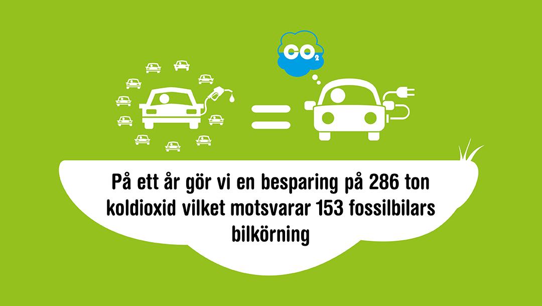 Med små och stora åtgärder minskar vi vår miljöpåverkan - elbil