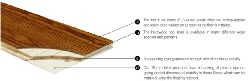 Engineered flooring Structure Explained