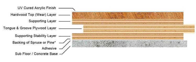 Engineered Walnut Flooring