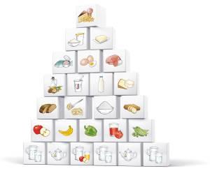 Ernährungsüyramide