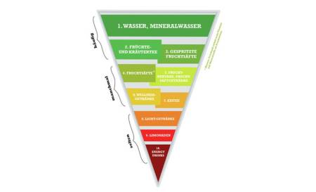 Trinkpyramide