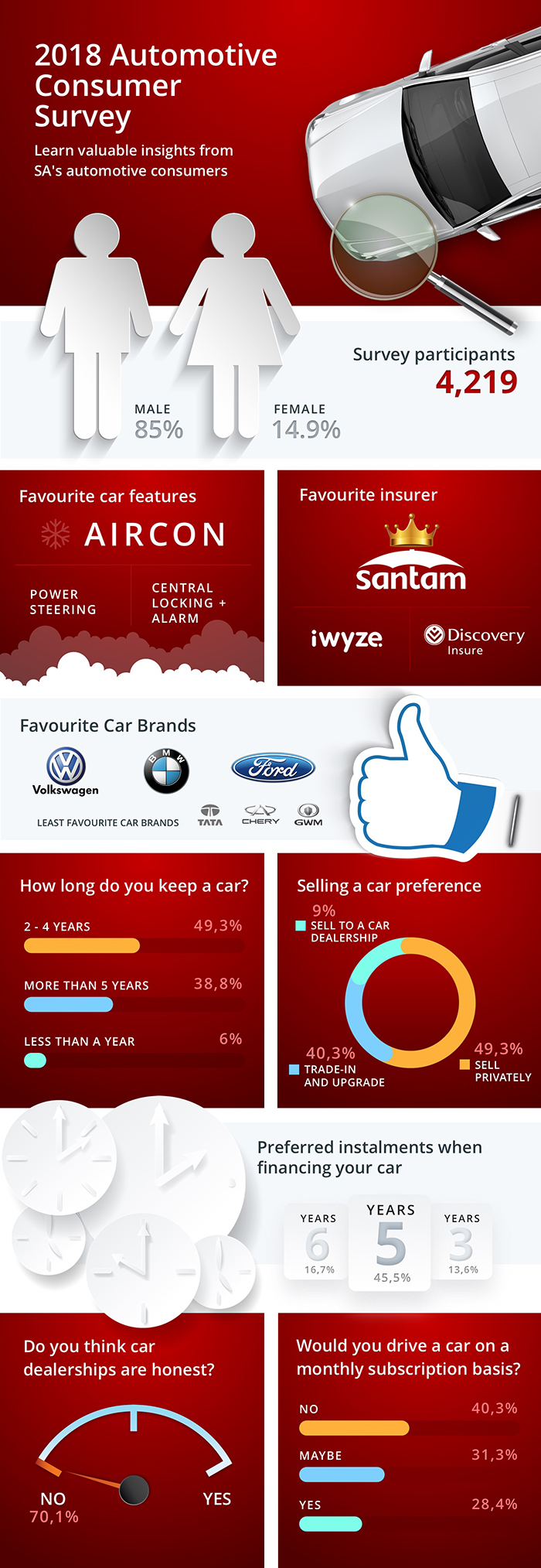 2018 Automotive Consumer Survey Infographic