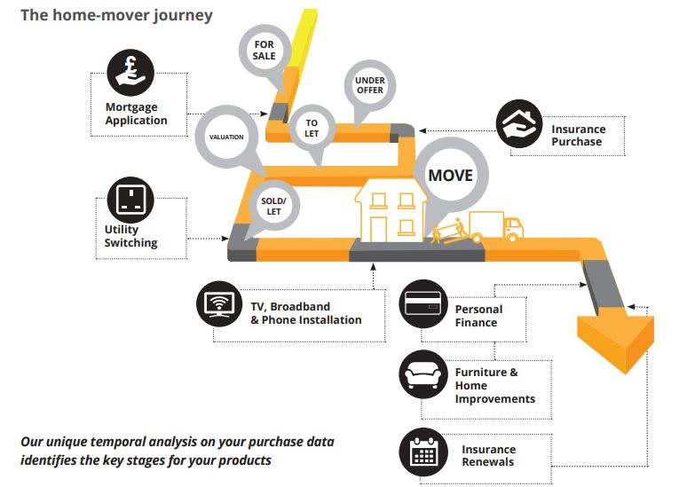 The Home Mover Journey