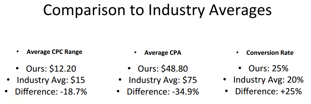 case_study_ppc_plumbers_comparison_to_industry