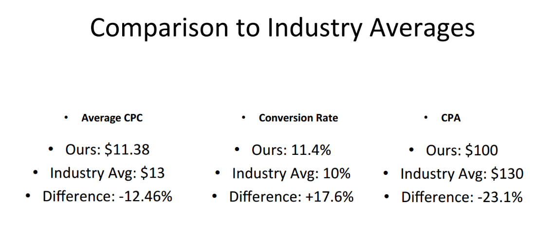 Comparison to Industry Averages