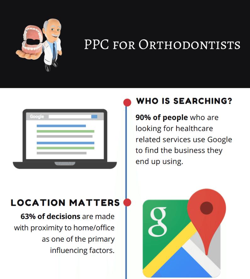 Orthodontist Infographic