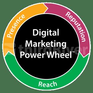 digital marketing power wheel