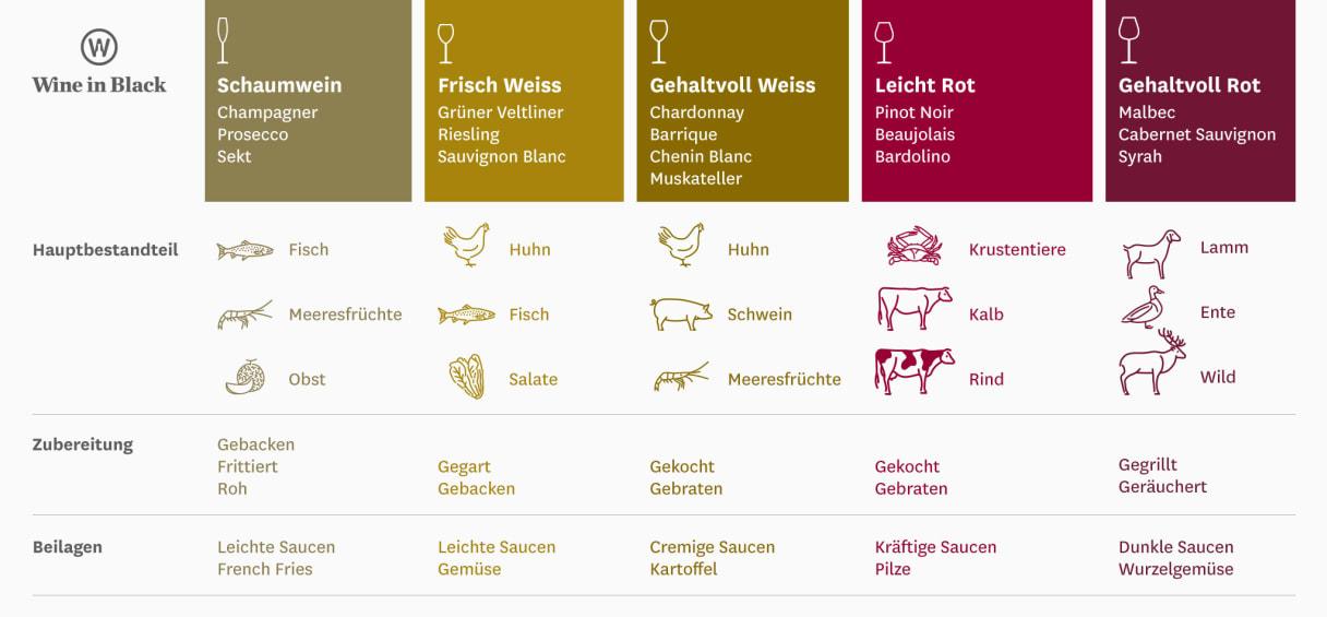 Foodpairing - Infographik