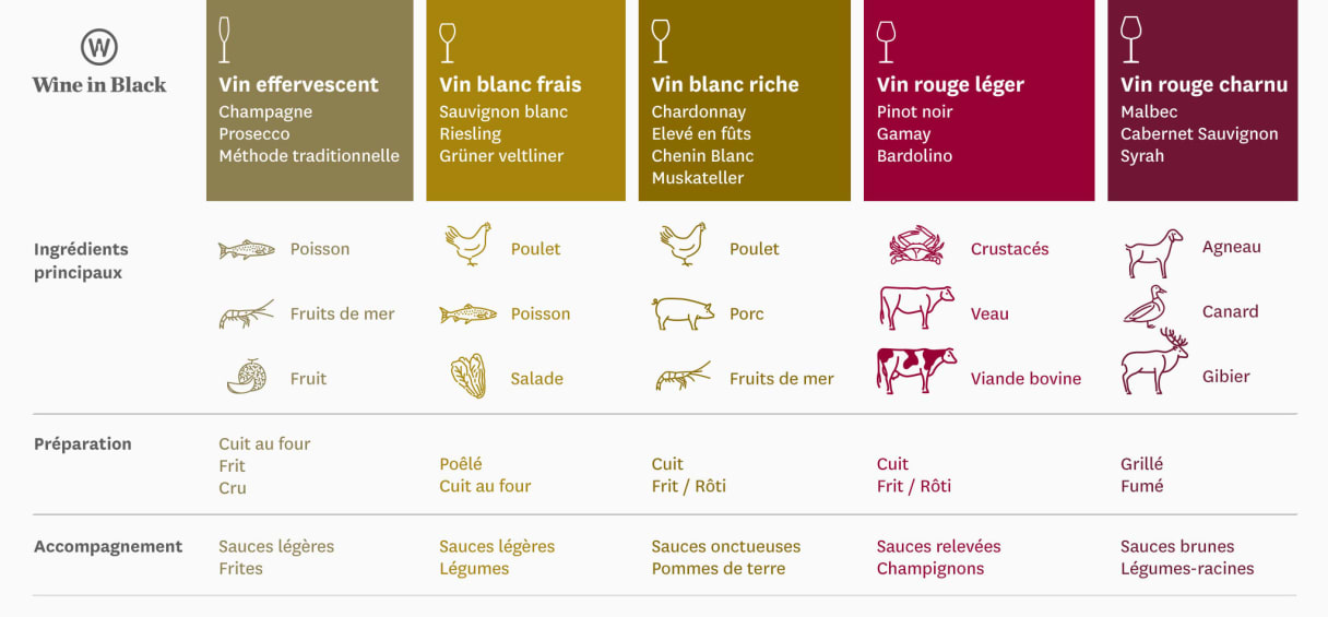 Foodpairing - Infographie