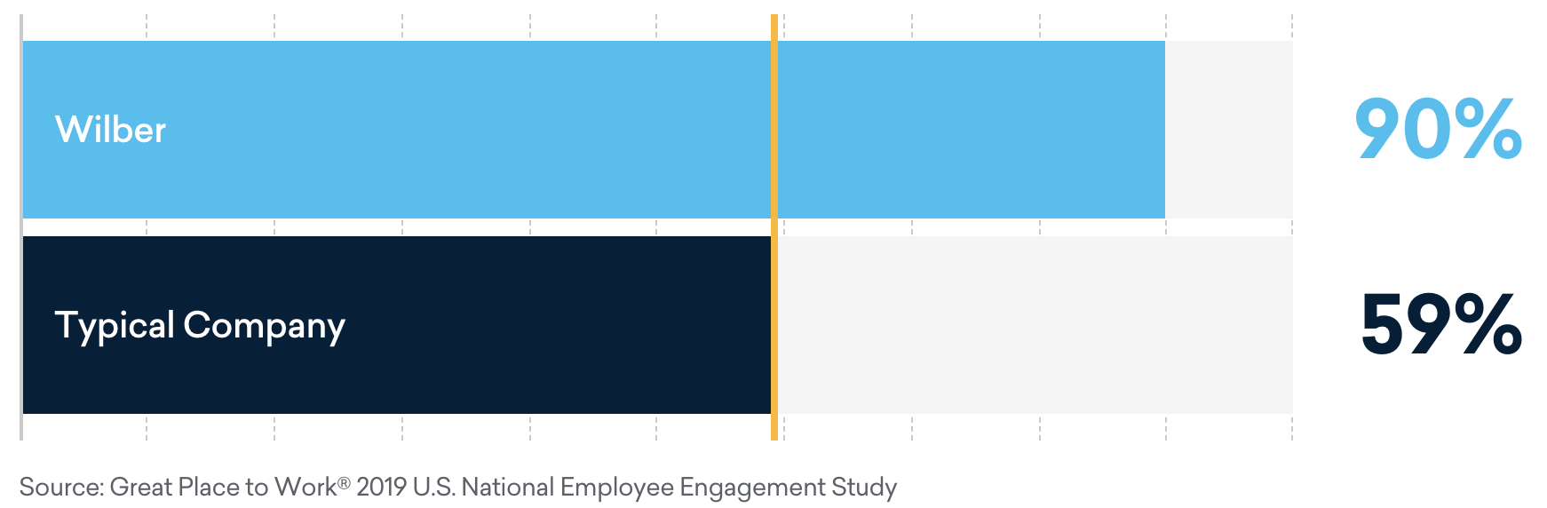 Wilber Employee Experience Chart