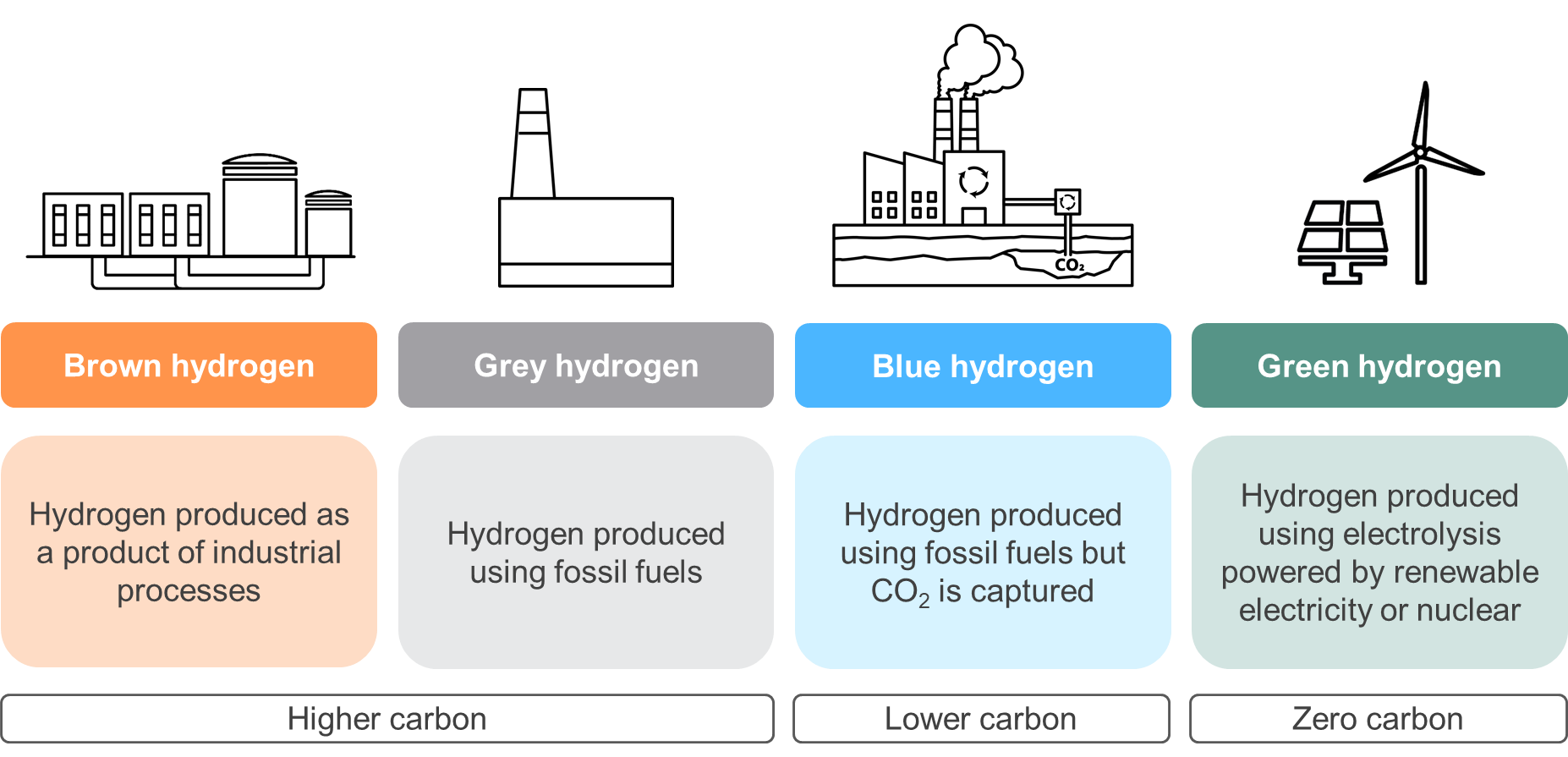 Different Categories of Hydrogen Production - Dirty to Clean