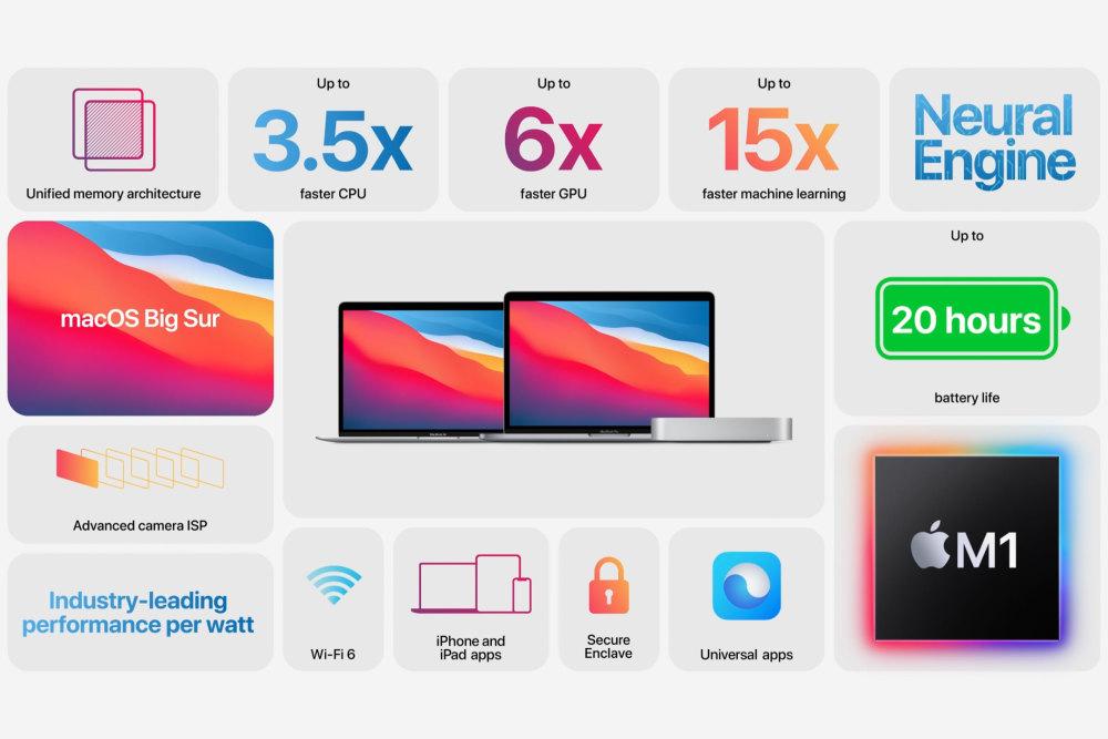 Die neuen Macs mit M1-Chip an Bord