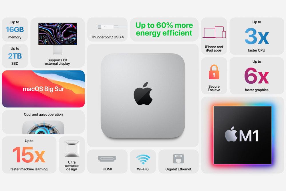 Apples neuer M1-Chip im Mac mini (2020)