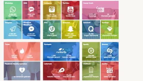 Hier seht ihr, was eure Apps innerhalb von fünf Minuten so alles tun