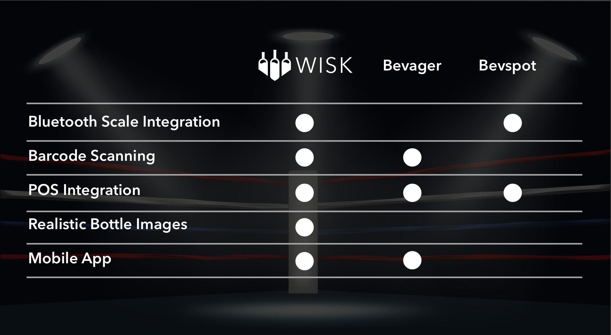 chart, comparison, bevager vs bevspot, wisk