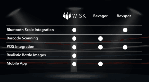 chart, comparison, bevager vs bevspot, wisk