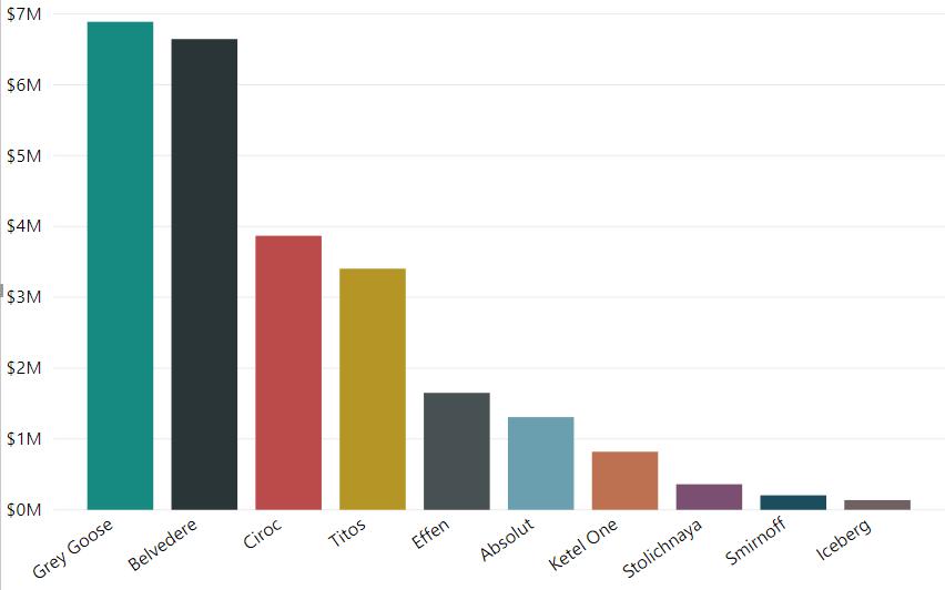 chart, bar graph, top selling vodka, wisk ai