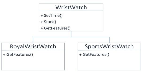 C# Inheritance wrist watch example