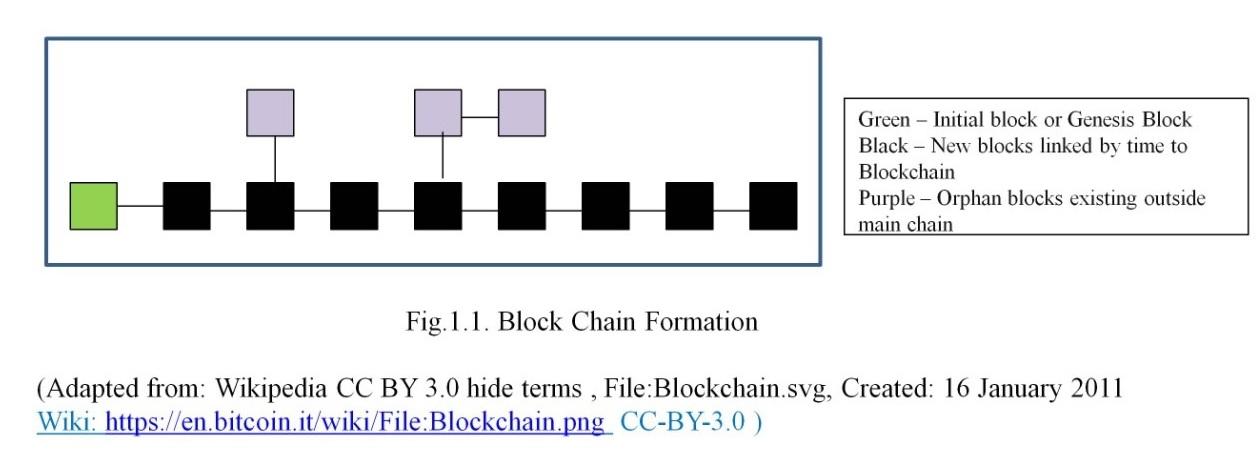 Blockchain Formation simplified