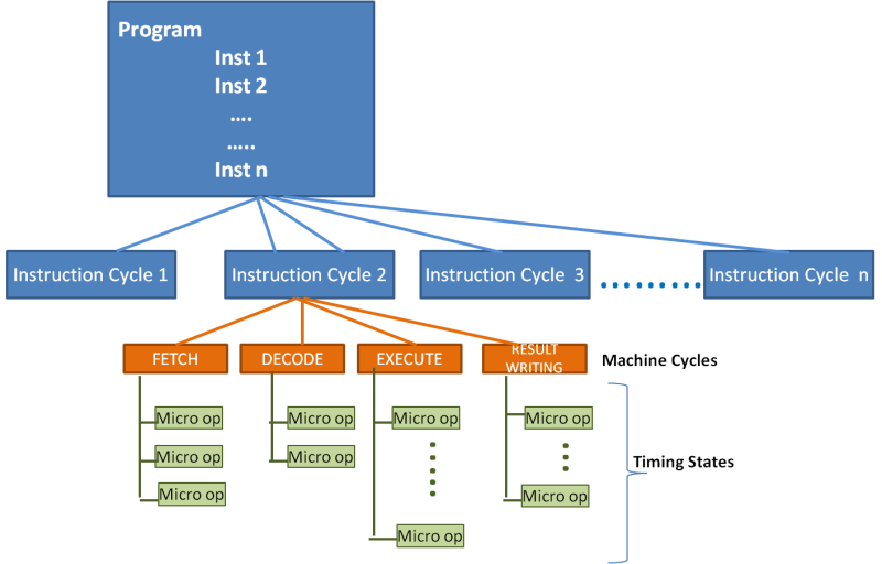 Typical Instruction Execution Flow