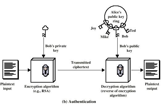 Authentication using Asymmetric Cryptography