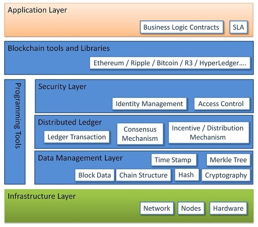 Generic Layered Architectural model for Blockchain application