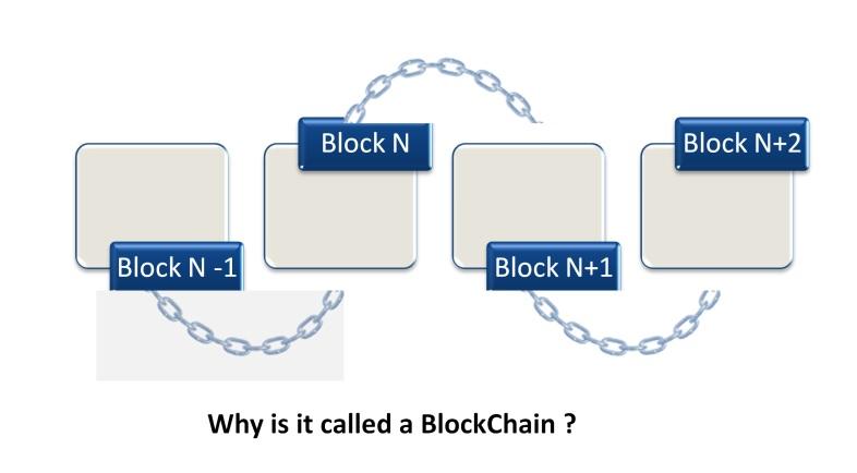 Block of chains in blockchain
