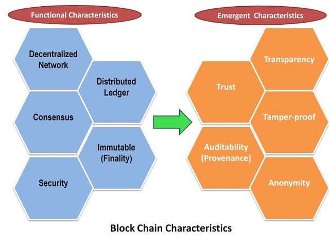 Blockchain Characteristics