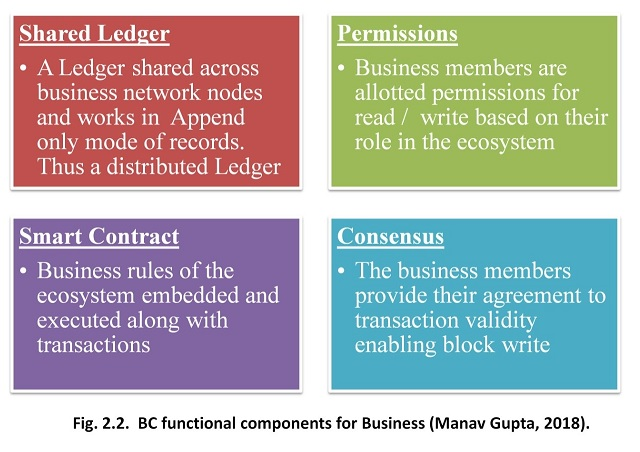 Blockchain Functional Components for Business Applications