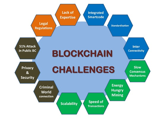 Blockchain Technology Challenges