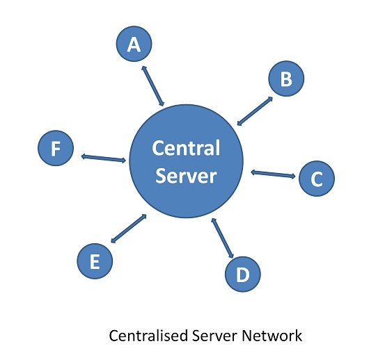 Centralized server network
