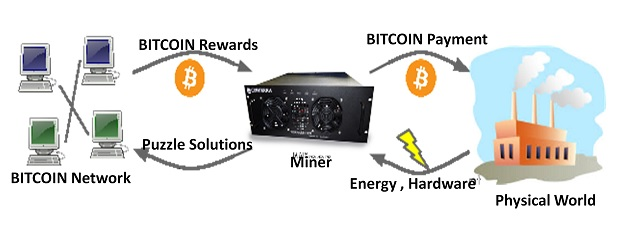 Coexistence of Physical and Cryptocurrency world