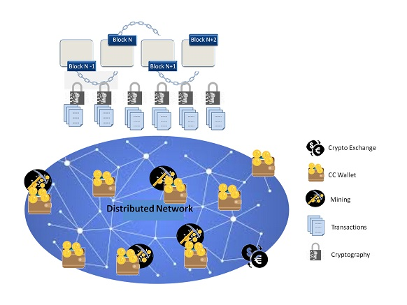 Components of Cryptocurrency Eco System